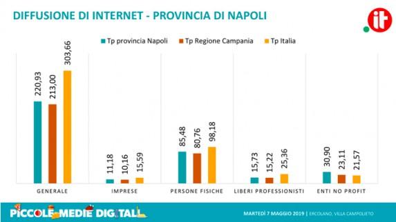 Napoli sul podio dei siti internet No profit